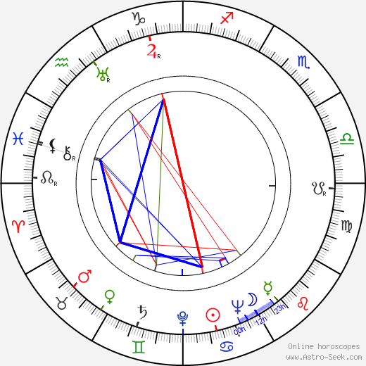 Hanuš Bonn tema natale, oroscopo, Hanuš Bonn oroscopi gratuiti, astrologia