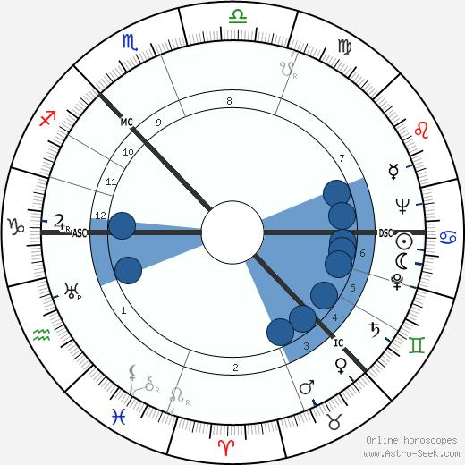 Hugh Stirling Mackenzie wikipedia, horoscope, astrology, instagram