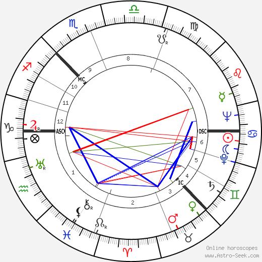 Hugh Stirling Mackenzie tema natale, oroscopo, Hugh Stirling Mackenzie oroscopi gratuiti, astrologia
