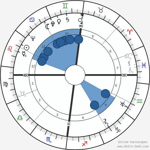 Jacques Moeschal wikipedia, horoscope, astrology, instagram