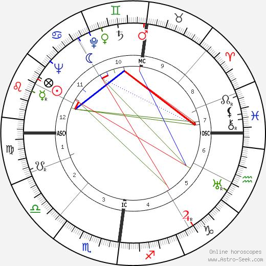 Jacques Moeschal день рождения гороскоп, Jacques Moeschal Натальная карта онлайн