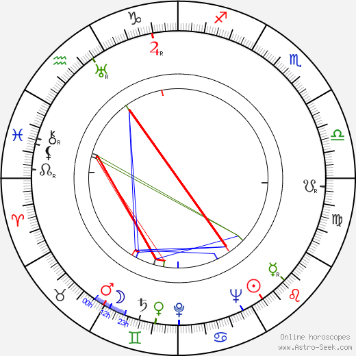 Лэйрд Крегар Laird Cregar день рождения гороскоп, Laird Cregar Натальная карта онлайн
