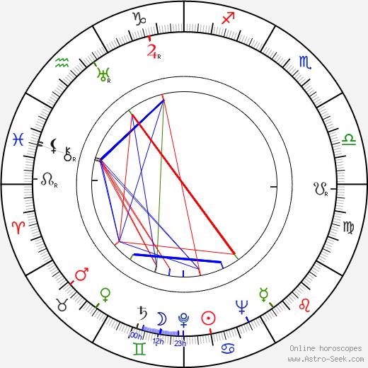 Les Goldman tema natale, oroscopo, Les Goldman oroscopi gratuiti, astrologia