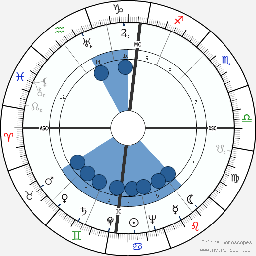 M. H. van der Putte wikipedia, horoscope, astrology, instagram