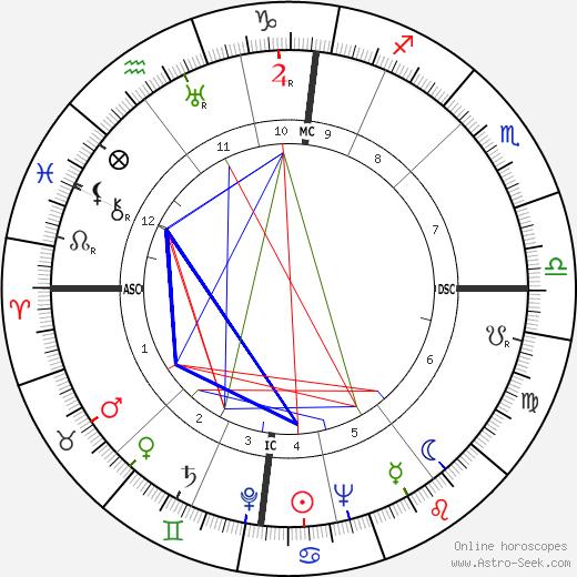 M. H. van der Putte tema natale, oroscopo, M. H. van der Putte oroscopi gratuiti, astrologia