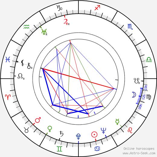 Maurice Nasil tema natale, oroscopo, Maurice Nasil oroscopi gratuiti, astrologia