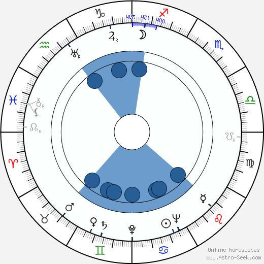 Murvyn Vye wikipedia, horoscope, astrology, instagram
