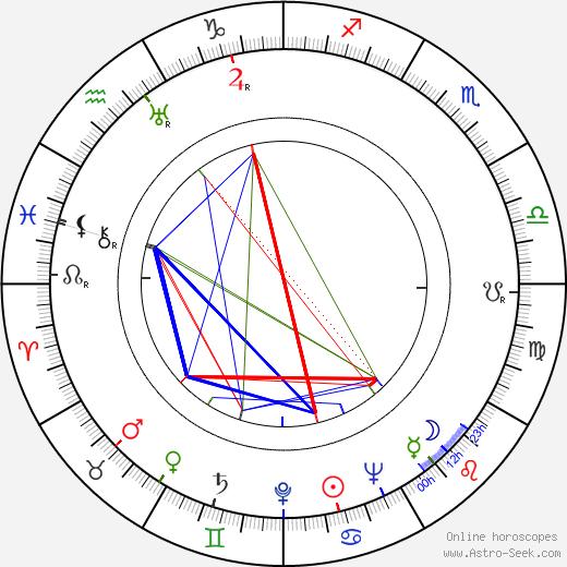 Ota Ornest astro natal birth chart, Ota Ornest horoscope, astrology