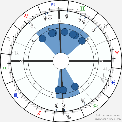 Peter van Eyck wikipedia, horoscope, astrology, instagram