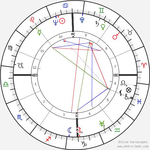 Peter van Eyck день рождения гороскоп, Peter van Eyck Натальная карта онлайн