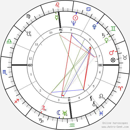 Red Skelton astro natal birth chart, Red Skelton horoscope, astrology
