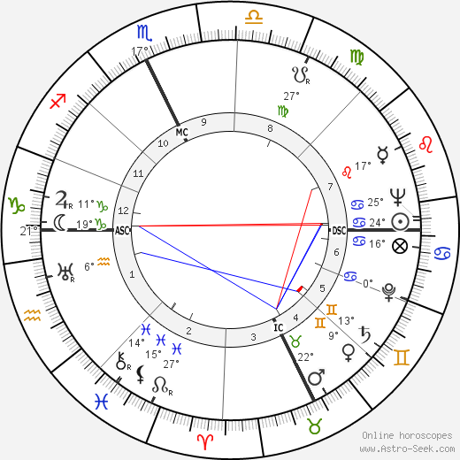 Roger Garaudy birth chart, biography, wikipedia 2018, 2019