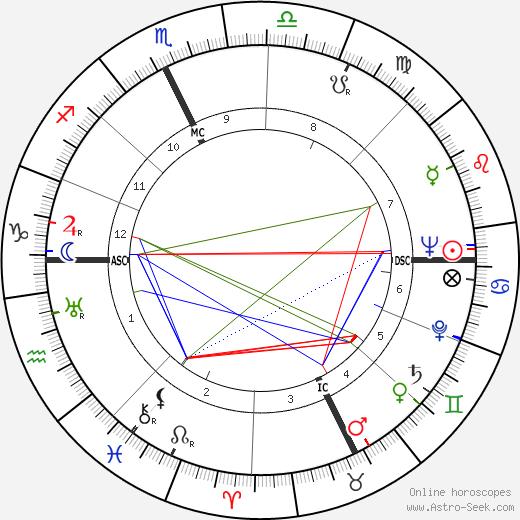 Roger Garaudy astro natal birth chart, Roger Garaudy horoscope, astrology
