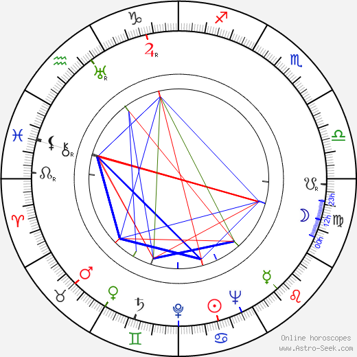 Walter Kerr birth chart, Walter Kerr astro natal horoscope, astrology