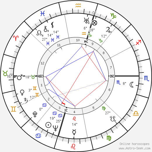 Willis Eugene Lamb Jr. birth chart, biography, wikipedia 2018, 2019
