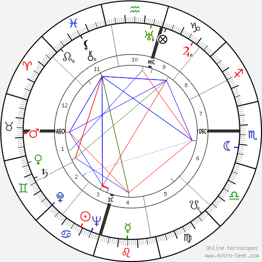Willis Eugene Lamb Jr. astro natal birth chart, Willis Eugene Lamb Jr. horoscope, astrology