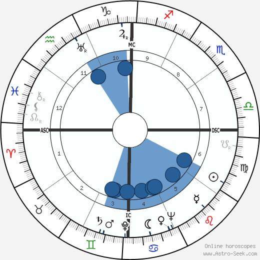 Albert Patton Clark wikipedia, horoscope, astrology, instagram