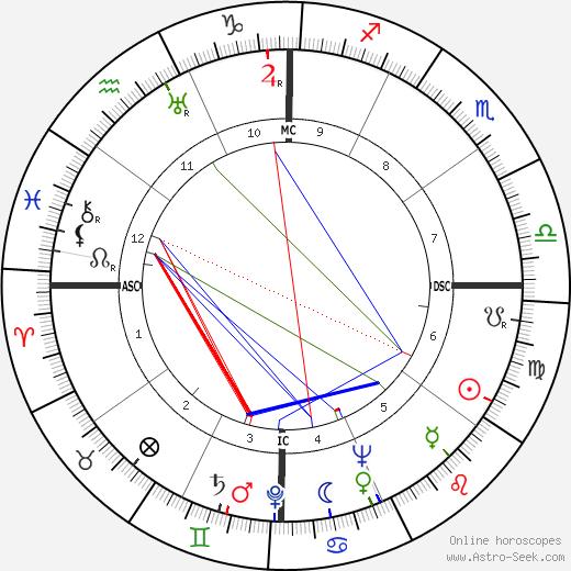 Albert Patton Clark день рождения гороскоп, Albert Patton Clark Натальная карта онлайн
