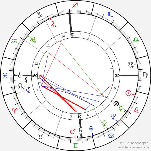 Alex Romero tema natale, oroscopo, Alex Romero oroscopi gratuiti, astrologia