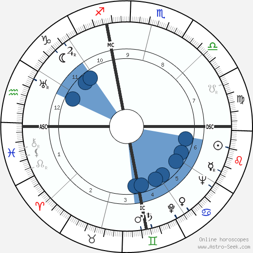 Archbishop Makarios III wikipedia, horoscope, astrology, instagram