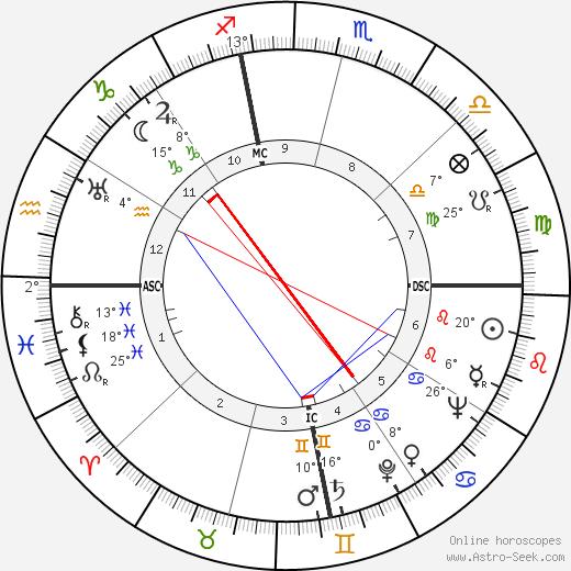 Archbishop Makarios III birth chart, biography, wikipedia 2019, 2020