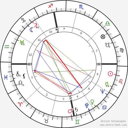 Archbishop Makarios III astro natal birth chart, Archbishop Makarios III horoscope, astrology