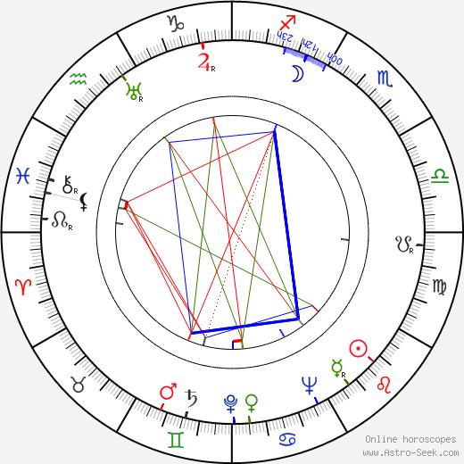 Clarence Greene astro natal birth chart, Clarence Greene horoscope, astrology
