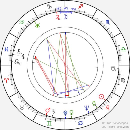 Clody Bertola birth chart, Clody Bertola astro natal horoscope, astrology