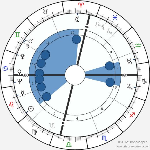 Cornelius Johnson wikipedia, horoscope, astrology, instagram