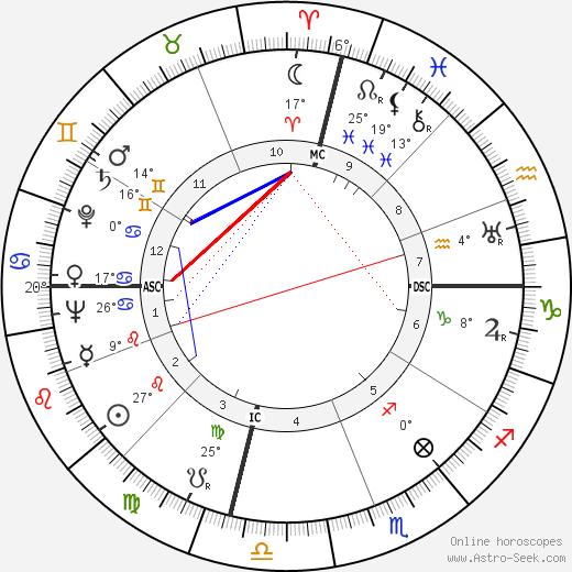 Cornelius Johnson birth chart, biography, wikipedia 2019, 2020