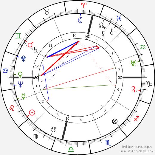 Cornelius Johnson astro natal birth chart, Cornelius Johnson horoscope, astrology