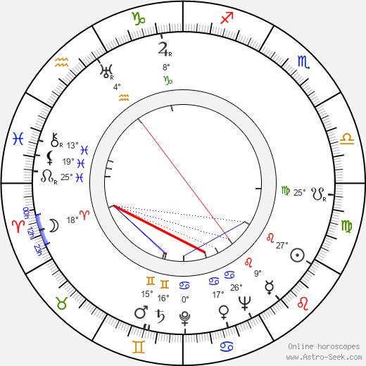 Diana Churchill birth chart, biography, wikipedia 2018, 2019