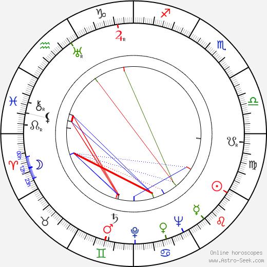 Diana Churchill astro natal birth chart, Diana Churchill horoscope, astrology