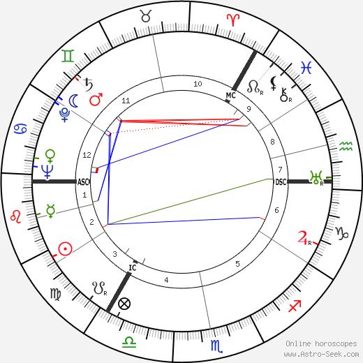 Donald MacKenzie MacKinnon birth chart, Donald MacKenzie MacKinnon astro natal horoscope, astrology