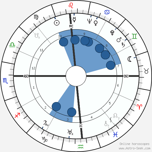 Dorothy Comingore wikipedia, horoscope, astrology, instagram