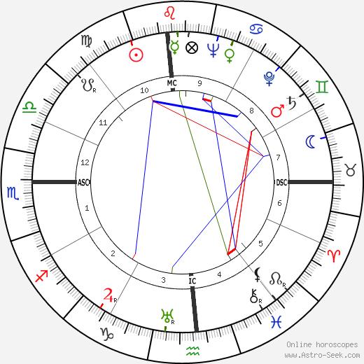 Dorothy Comingore tema natale, oroscopo, Dorothy Comingore oroscopi gratuiti, astrologia