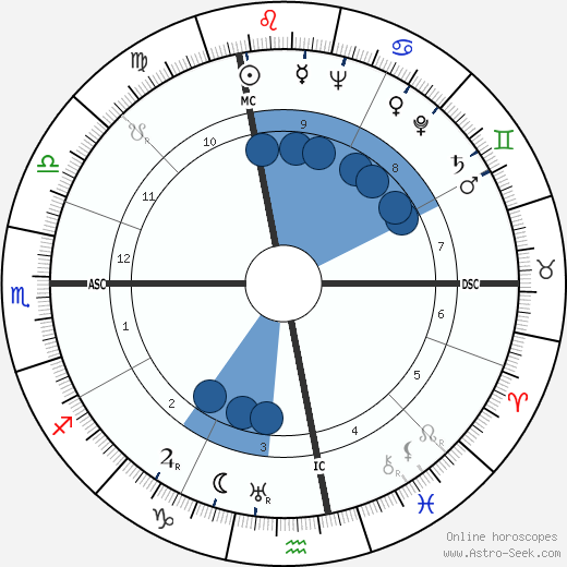 Ferruccio Tagliavini wikipedia, horoscope, astrology, instagram