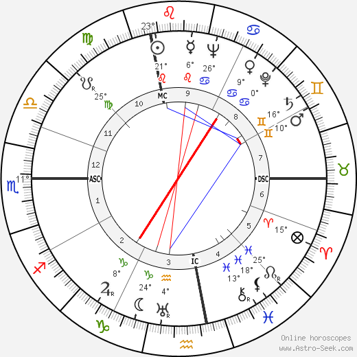 Ferruccio Tagliavini birth chart, biography, wikipedia 2019, 2020