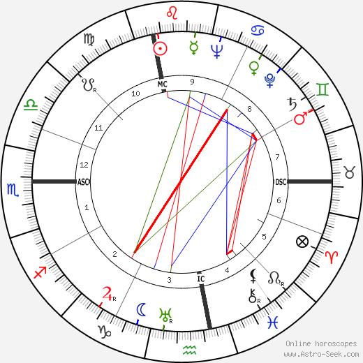 Ferruccio Tagliavini день рождения гороскоп, Ferruccio Tagliavini Натальная карта онлайн