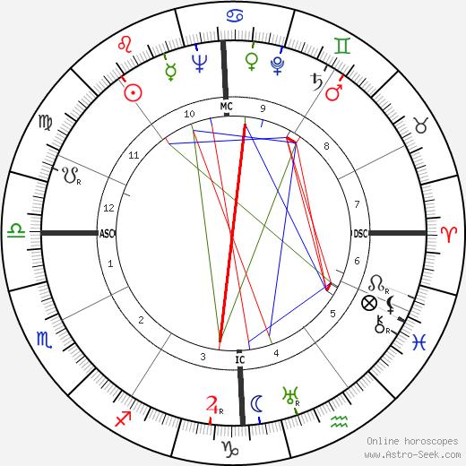 Франк Пурсель Franck Pourcel день рождения гороскоп, Franck Pourcel Натальная карта онлайн