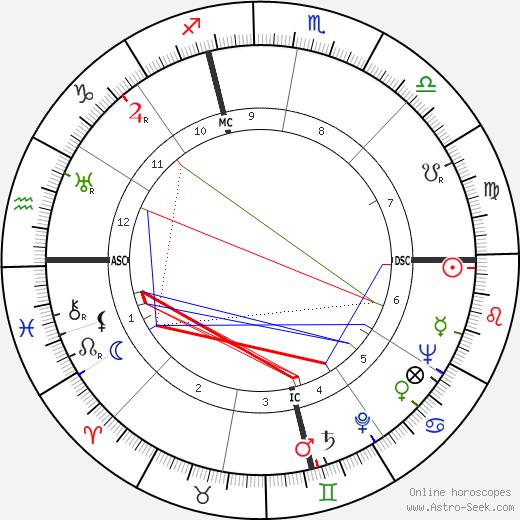 Harry F. Mills tema natale, oroscopo, Harry F. Mills oroscopi gratuiti, astrologia