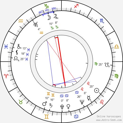 Helen Levitt birth chart, biography, wikipedia 2019, 2020