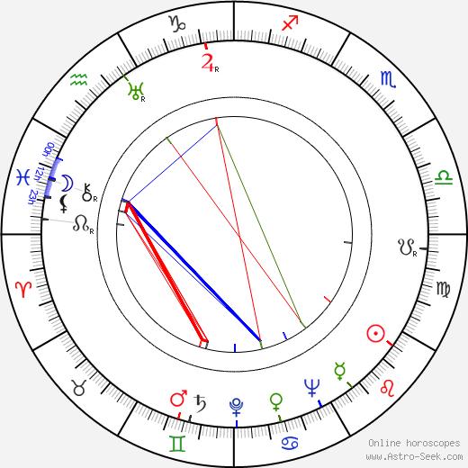 Henry Cornelius birth chart, Henry Cornelius astro natal horoscope, astrology
