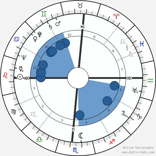 Herman Talmadge wikipedia, horoscope, astrology, instagram