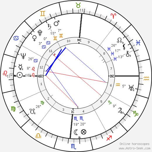 Herman Talmadge birth chart, biography, wikipedia 2019, 2020