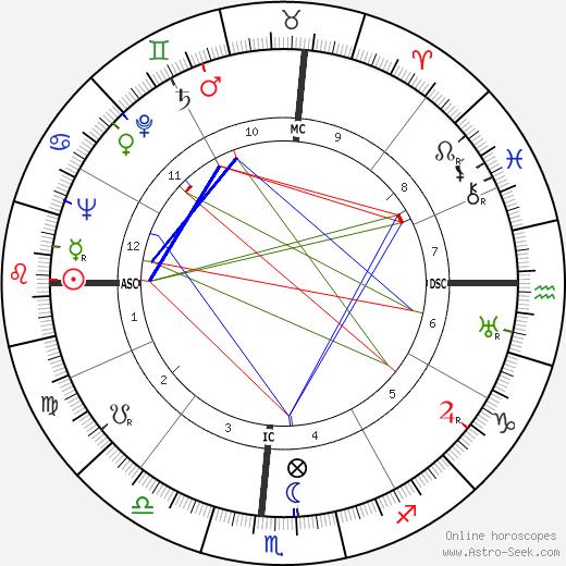 Herman Talmadge astro natal birth chart, Herman Talmadge horoscope, astrology