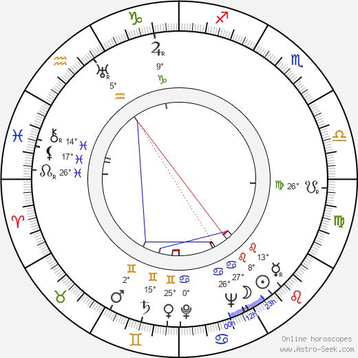 Jerome Moross birth chart, biography, wikipedia 2018, 2019