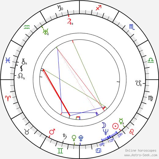 Jerome Moross astro natal birth chart, Jerome Moross horoscope, astrology