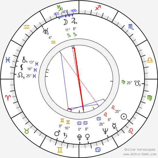 Kurt Kasznar birth chart, biography, wikipedia 2018, 2019