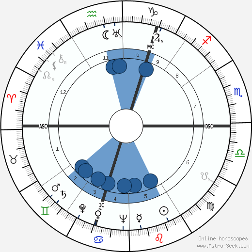 Menachem Begin wikipedia, horoscope, astrology, instagram